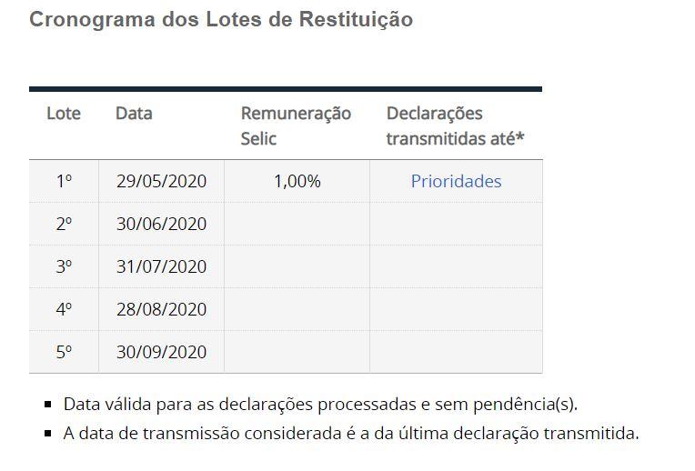 Calendário Restituição IR