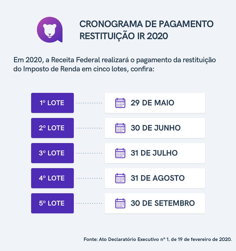 Cronograma de Restituição Imposto de Renda 2021